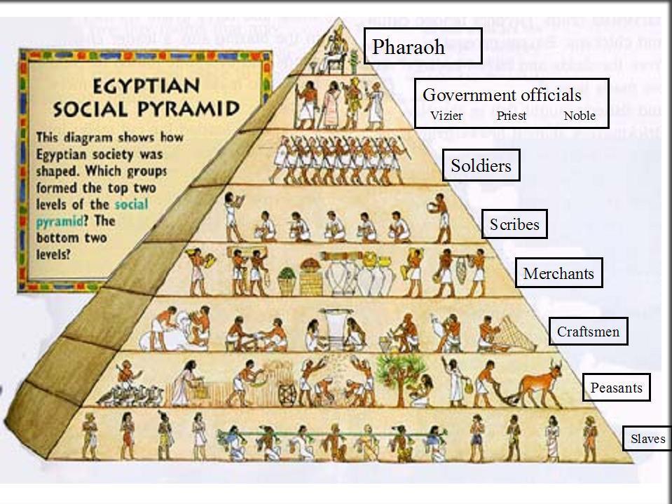 Социальная пирамида в Древнем Египте